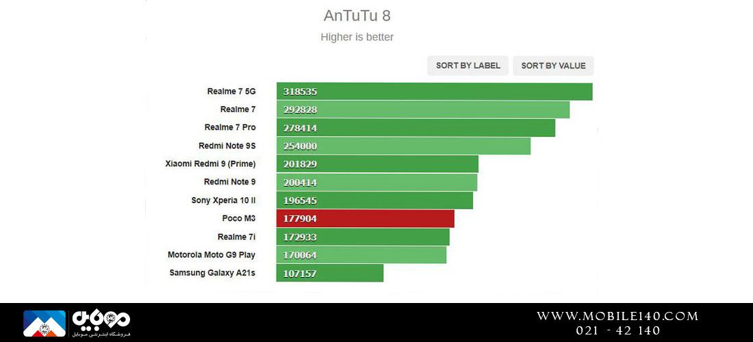 پوکو ام3 در تست AnTuTu مورد تایید و مناسب بود.
